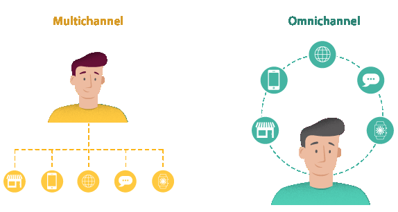 Easy Ecommerce SEO with OmniChannel focus